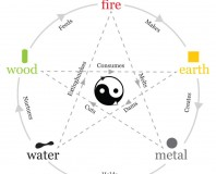 The Transformation of Energy:  Feng Shui Elements: You Know this Stuff